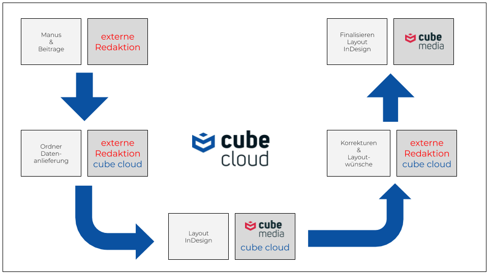 cube cloud - cube fluid GmbH 2