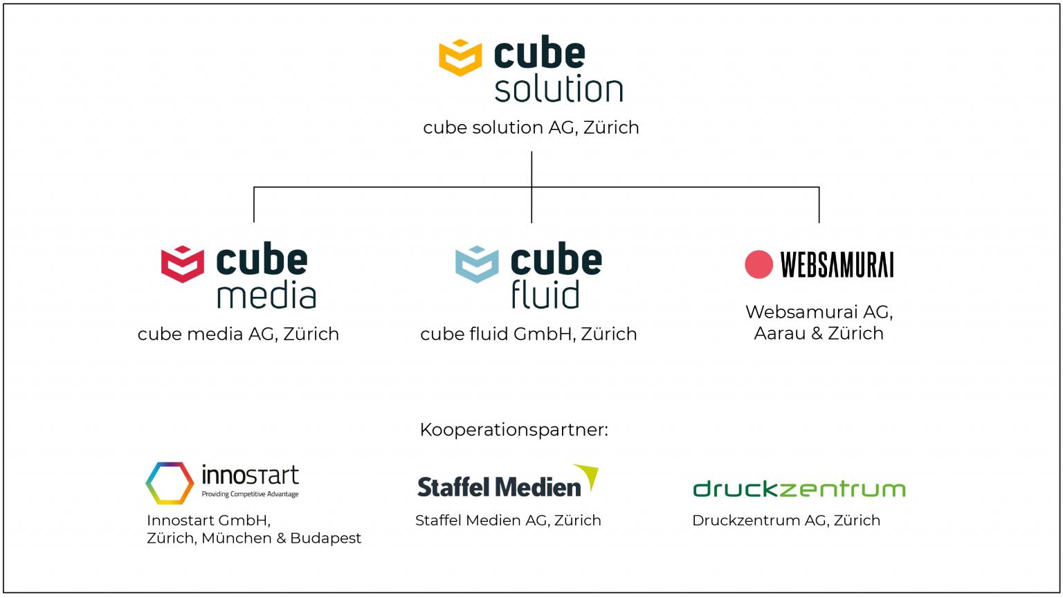 organigramm - cube fluid GmbH