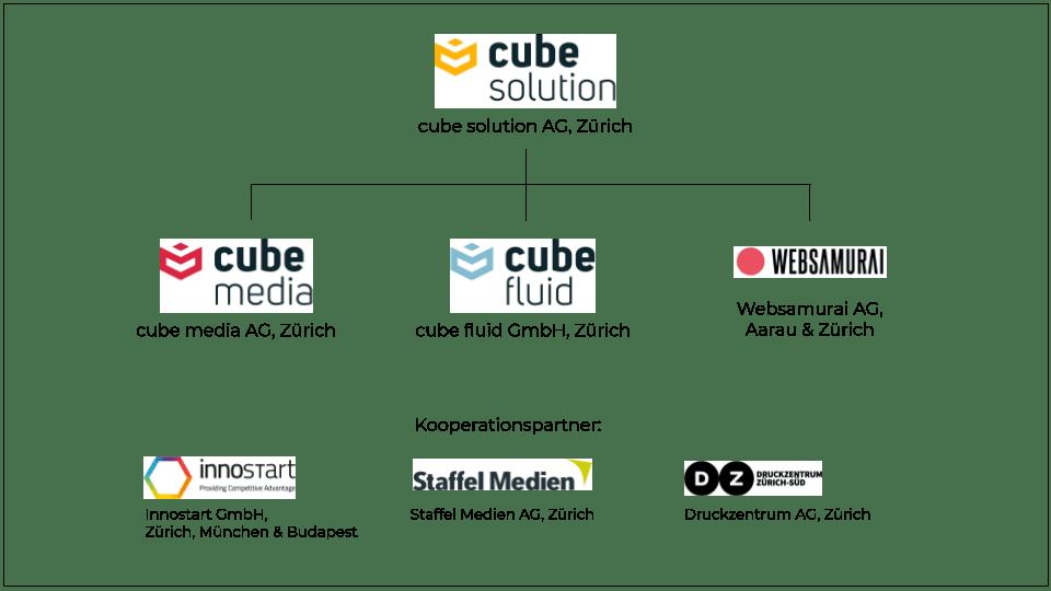 organigramm - cube fluid GmbH 1